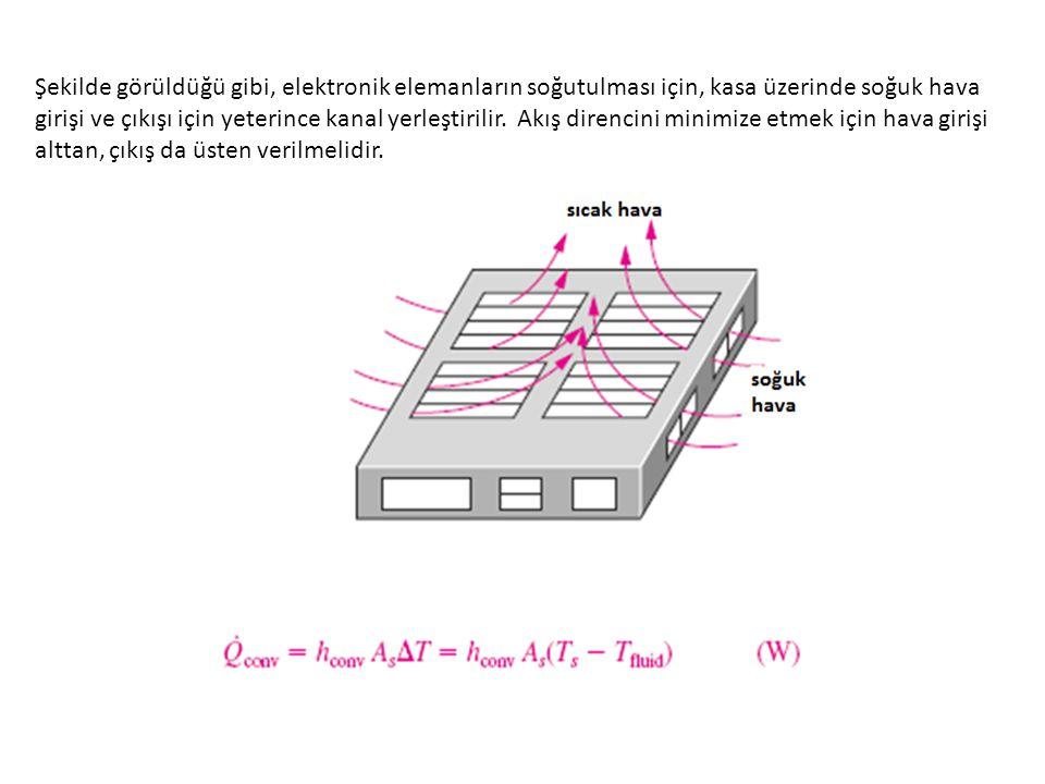 Şekilde görüldüğü gibi, elektronik elemanların soğutulması için, kasa üzerinde soğuk hava girişi ve çıkışı için yeterince kanal yerleştirilir.
