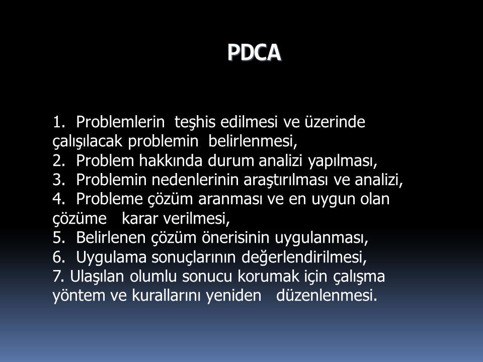 PDCA 1.Problemlerin teşhis edilmesi ve üzerinde çalışılacak problemin belirlenmesi, 2.