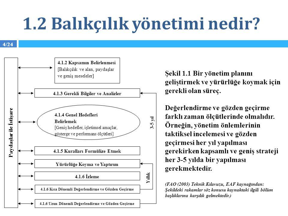 4/24 1.2 Balıkçılık yönetimi nedir? Şekil 1.1 Bir yönetim planını geliştirmek ve yürürlüğe koymak için gerekli olan süreç. Değerlendirme ve gözden geç