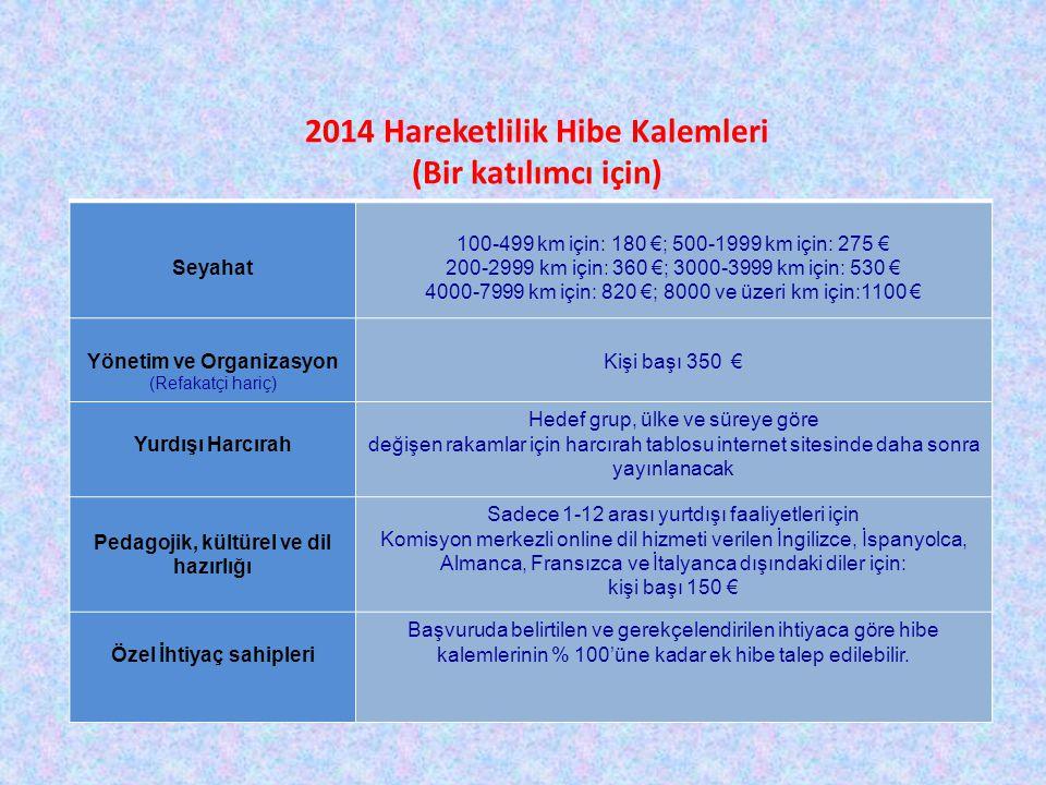 2014 Hareketlilik Hibe Kalemleri (Bir katılımcı için) Seyahat 100-499 km için: 180 €; 500-1999 km için: 275 € 200-2999 km için: 360 €; 3000-3999 km iç