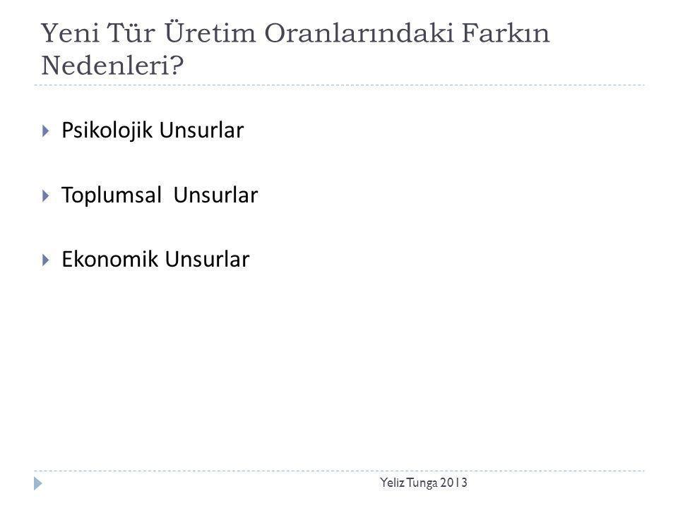 Yeni Tür Üretim Oranlarındaki Farkın Nedenleri? Yeliz Tunga 2013  Psikolojik Unsurlar  Toplumsal Unsurlar  Ekonomik Unsurlar