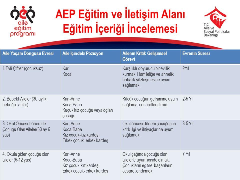 AEP Eğitimi ve İletişimi Alanı Eğitim İçeriği İncelemesi Katılımınız için teşekkürler!