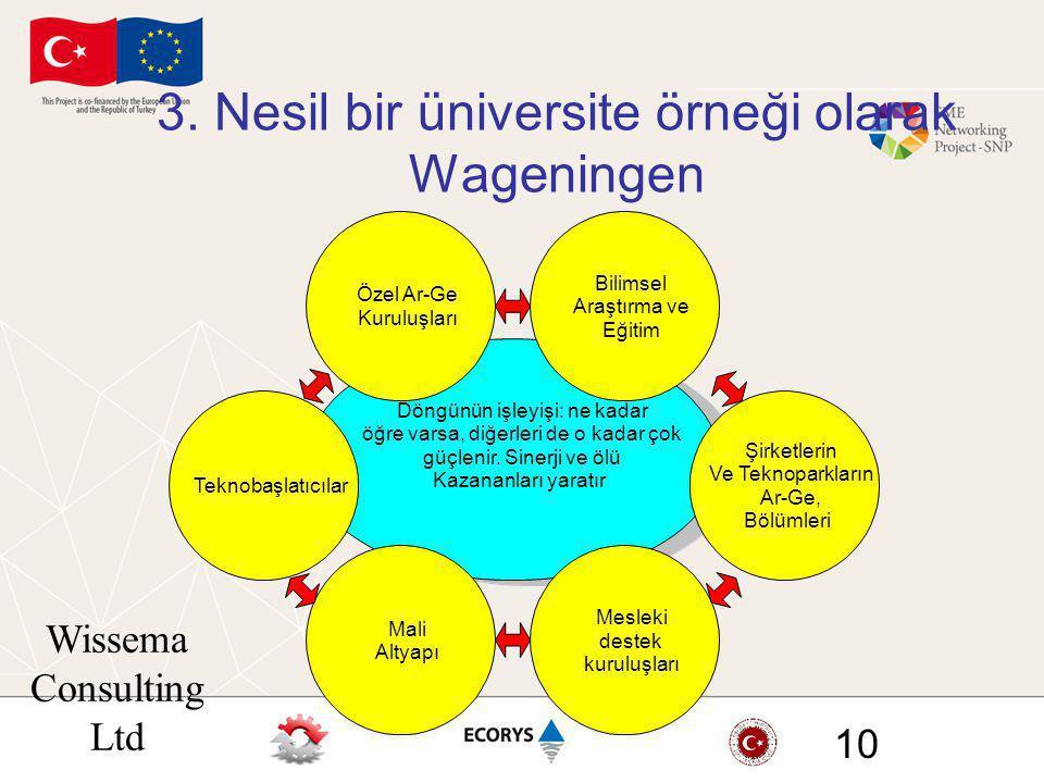 Wissema Consulting Ltd 10 3. Nesil bir üniversite örneği olarak Wageningen Döngünün işleyişi: ne kadar öğre varsa, diğerleri de o kadar çok güçlenir.