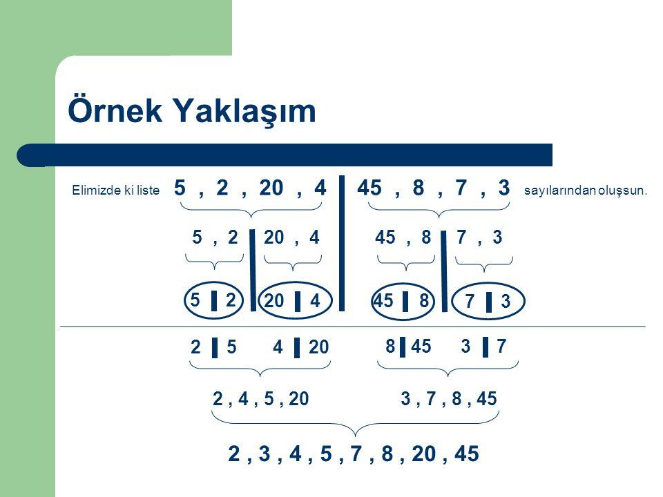 Örnek Yaklaşım Elimizde ki liste 5, 2, 20, 4, 45, 8, 7, 3 sayılarından oluşsun. 5, 2, 20, 445, 8, 7, 3 5, 2 20, 4 45, 8 7, 3 2, 54, 20 8, 453, 7 2, 4,