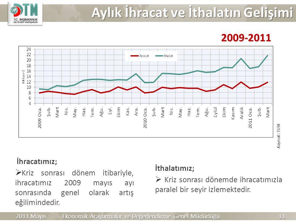 İhracatımız;  Kriz sonrası dönem itibariyle, ihracatımız 2009 mayıs ayı sonrasında genel olarak artış eğilimindedir. İthalatımız;  Kriz sonrası döne