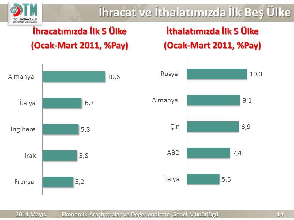 İhracatımızda İlk 5 Ülke (Ocak-Mart 2011, %Pay) İthalatımızda İlk 5 Ülke (Ocak-Mart 2011, %Pay) Ekonomik Araştırmalar ve Değerlendirme Genel Müdürlüğü