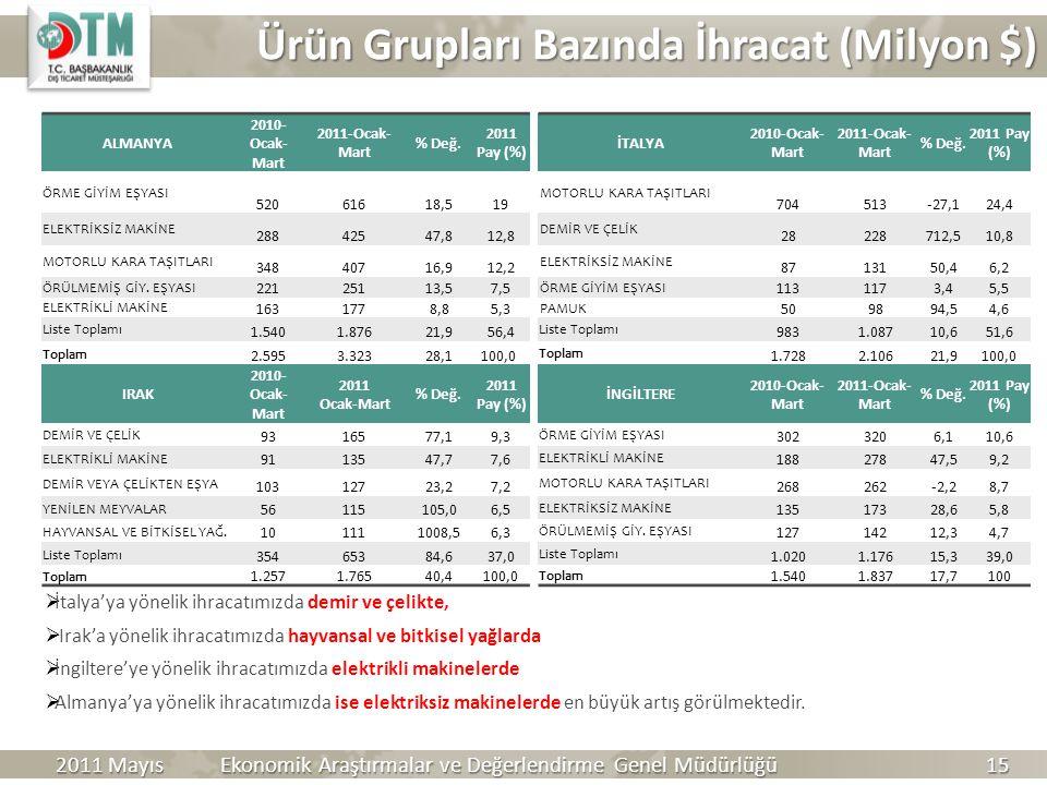 Ürün Grupları Bazında İhracat (Milyon $) Ürün Grupları Bazında İhracat (Milyon $)  İtalya'ya yönelik ihracatımızda demir ve çelikte,  Irak'a yönelik