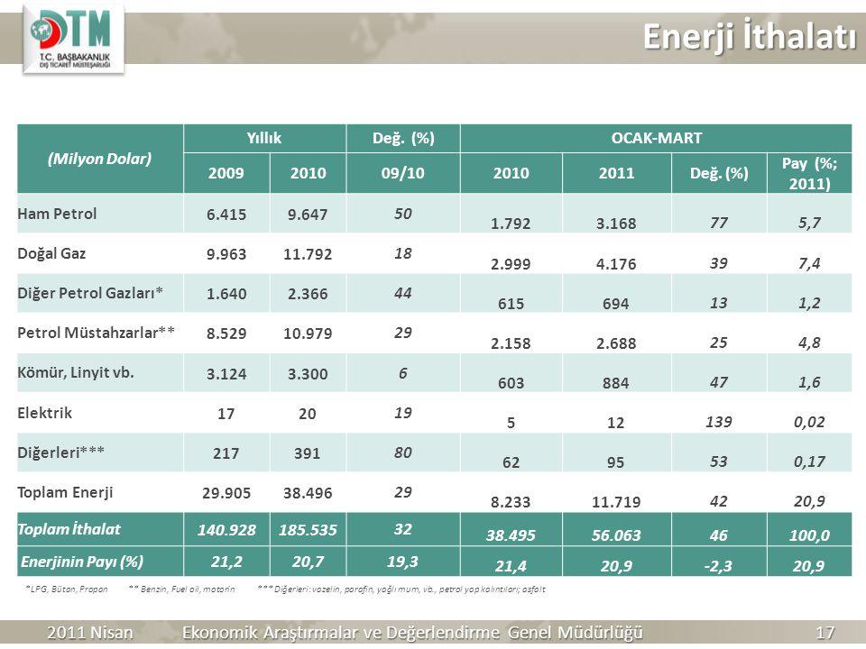 Enerji İthalatı (Milyon Dolar) YıllıkDeğ. (%)OCAK-MART 2009201009/1020102011Değ. (%) Pay (%; 2011) Ham Petrol 6.4159.64750 1.7923.168775,7 Doğal Gaz 9