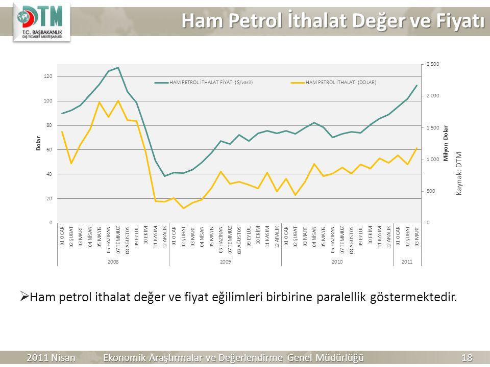 Ham Petrol İthalat Değer ve Fiyatı Kaynak: DTM  Ham petrol ithalat değer ve fiyat eğilimleri birbirine paralellik göstermektedir. 2011 Nisan Ekonomik