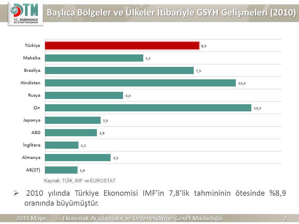 Başlıca Bölgeler ve Ülkeler İtibariyle GSYH Gelişmeleri (2010)  2010 yılında Türkiye Ekonomisi IMF'in 7,8'lik tahmininin ötesinde %8,9 oranında büyüm