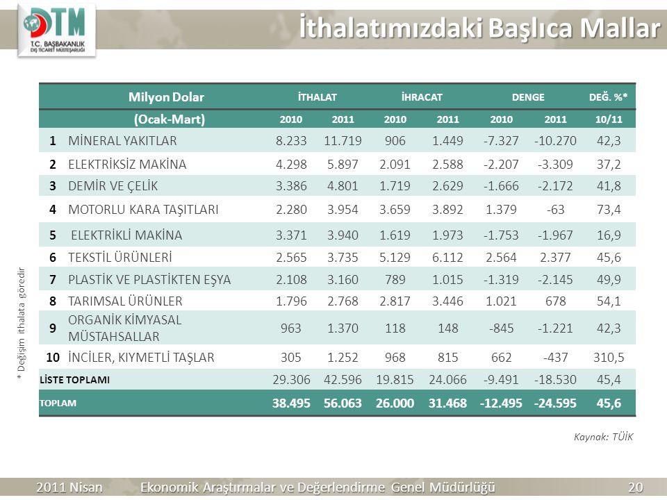 İthalatımızdaki Başlıca Mallar * Değişim ithalata göredir Kaynak: TÜİK 2011 Nisan Ekonomik Araştırmalar ve Değerlendirme Genel Müdürlüğü 20 Milyon Dol