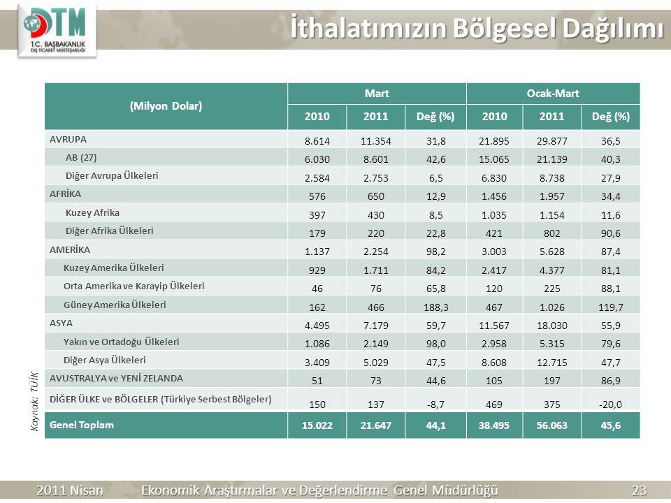 İthalatımızın Bölgesel Dağılımı Kaynak: TÜİK 2011 Nisan Ekonomik Araştırmalar ve Değerlendirme Genel Müdürlüğü 23 (Milyon Dolar) MartOcak-Mart 2010201