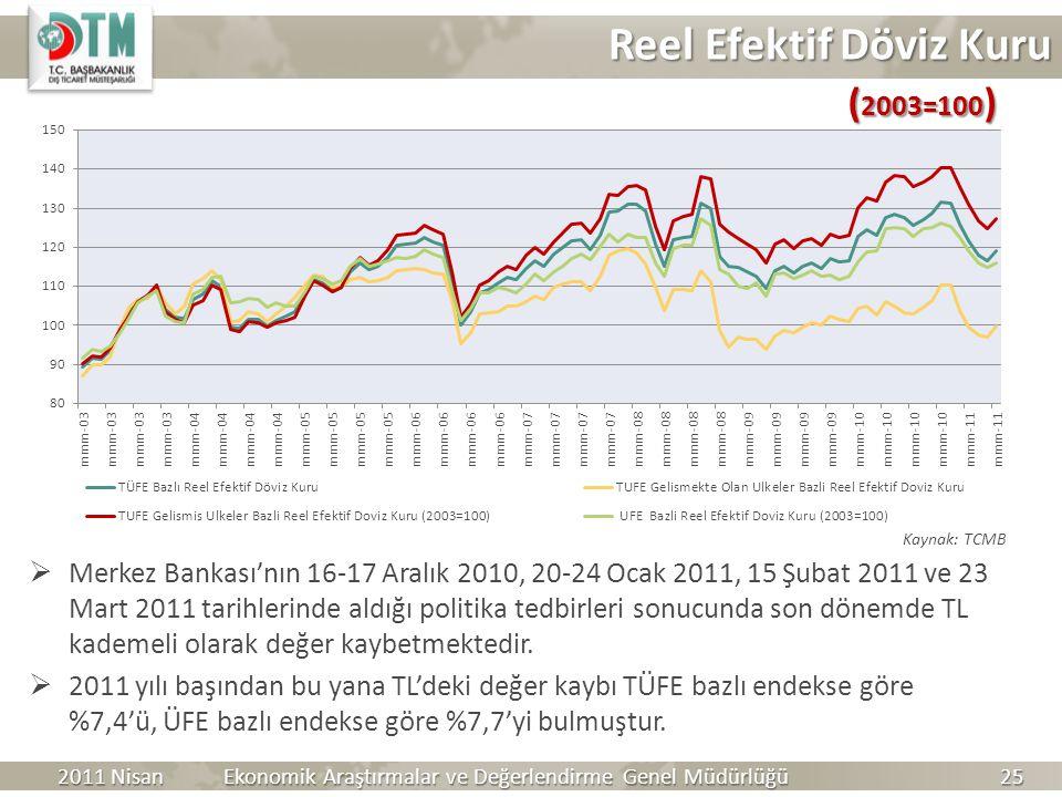 Reel Efektif Döviz Kuru  Merkez Bankası'nın 16-17 Aralık 2010, 20-24 Ocak 2011, 15 Şubat 2011 ve 23 Mart 2011 tarihlerinde aldığı politika tedbirleri