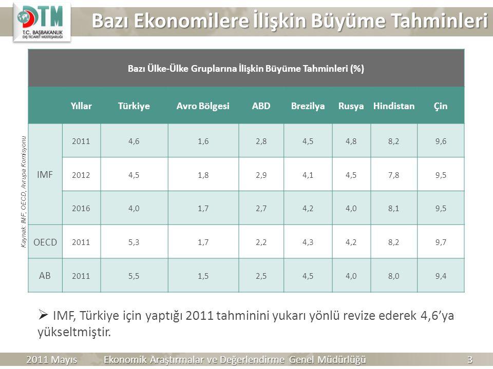 Kaynak: IMF, OECD, Avrupa Komisyonu Raporu-Sonbahar Tahmini Bazı Ülke-Ülke Gruplarına İlişkin Büyüme Tahminleri (%) YıllarTürkiyeAvro BölgesiABDBrezil