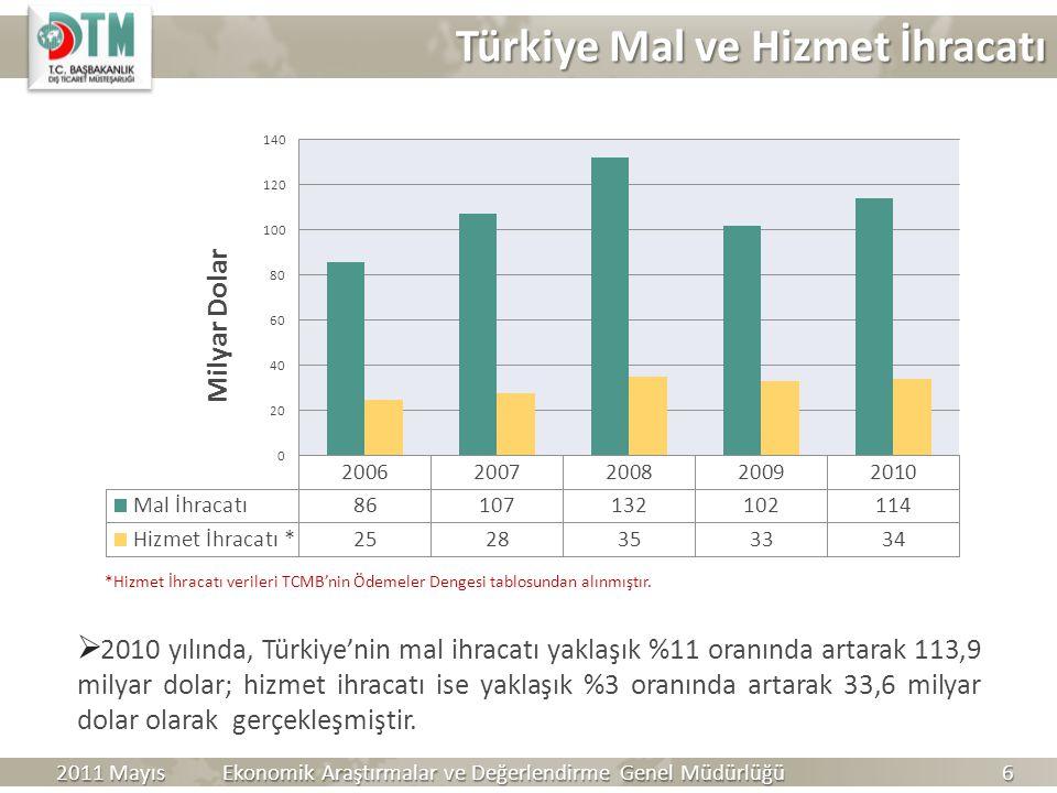 Türkiye Mal ve Hizmet İhracatı Türkiye Mal ve Hizmet İhracatı  2010 yılında, Türkiye'nin mal ihracatı yaklaşık %11 oranında artarak 113,9 milyar dola