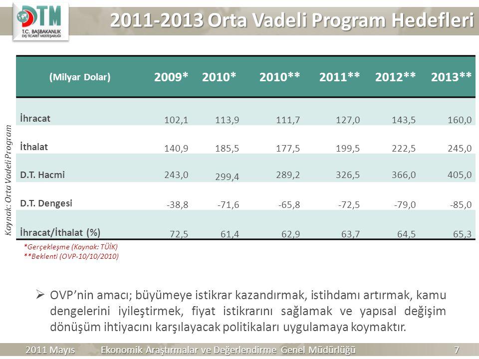 2011-2013 Orta Vadeli Program Hedefleri (Milyar Dolar) 2009*2010*2010**2011**2012**2013** İhracat 102,1 113,9 111,7127,0143,5160,0 İthalat 140,9 185,5