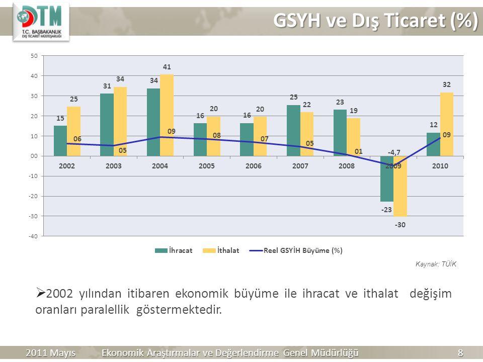  2002 yılından itibaren ekonomik büyüme ile ihracat ve ithalat değişim oranları paralellik göstermektedir. Kaynak: TÜİK Ekonomik Araştırmalar ve Değe