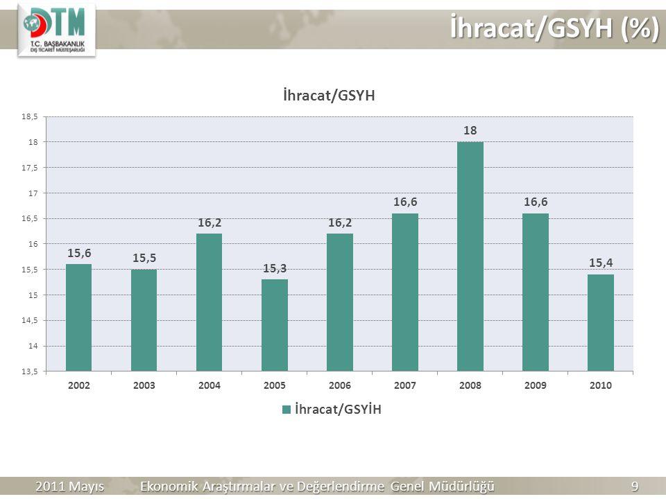 Ekonomik Araştırmalar ve Değerlendirme Genel Müdürlüğü 9 2011 Mayıs İhracat/GSYH (%)