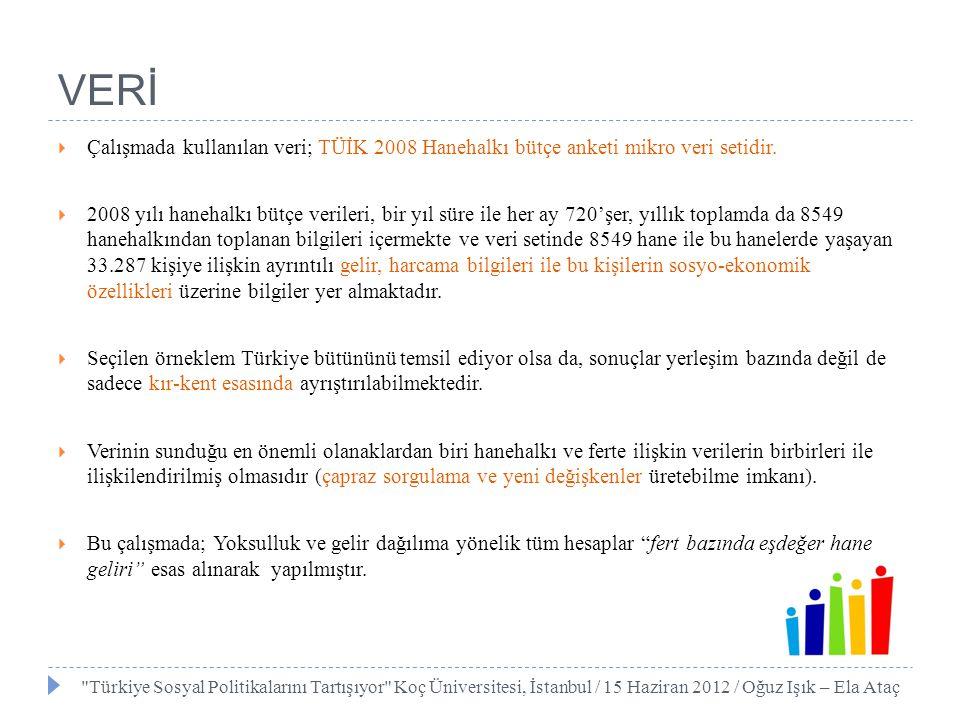 VERİ  Çalışmada kullanılan veri; TÜİK 2008 Hanehalkı bütçe anketi mikro veri setidir.  2008 yılı hanehalkı bütçe verileri, bir yıl süre ile her ay 7