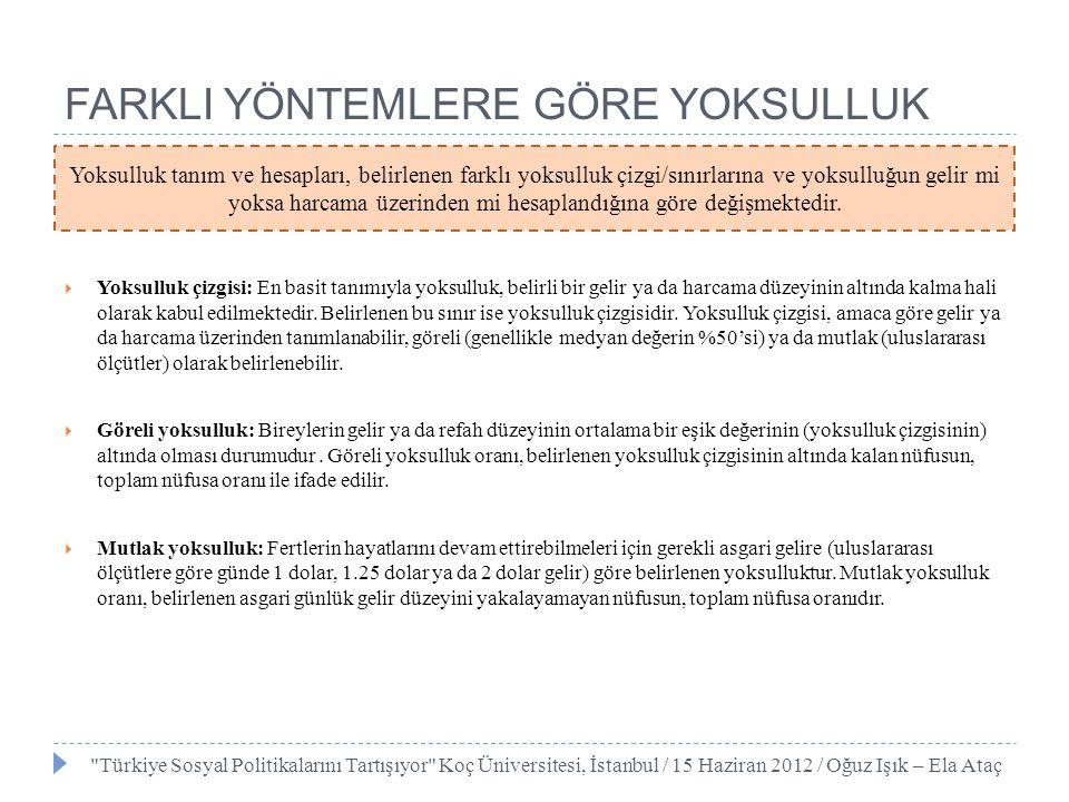 2008 YILI TÜRKİYE YOKSULLUK DEĞERLERİ  TR Göreli Yoksulluk Oranı  Yoksulluk çizgisi medyan gelirin %50'si alındığında  Yoksulluk çizgisi medyan gelirin %60'ı alındığında  TR Mutlak Yoksulluk Oranı  Günde 1 Dolar gelir için  Günde 2 Dolar gelir için Türkiye Sosyal Politikalarını Tartışıyor Koç Üniversitesi, İstanbul / 15 Haziran 2012 / Oğuz Işık – Ela Ataç İlk değere göre Türkiye'de 13 MİLYON NÜFUS yoksul iken ikinci değere göre ülkede her DÖRT KİŞİDEN BİRİ yoksuldur.