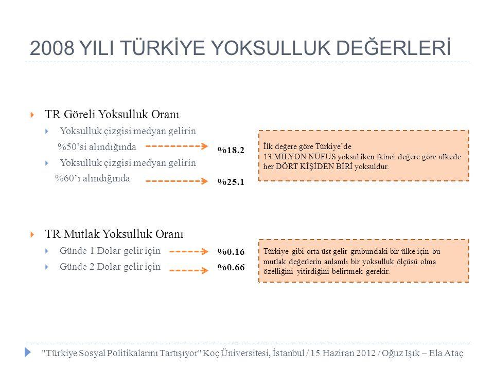 2008 YILI TÜRKİYE'DE EŞİTSİZLİK GÖSTERGELERİ Türkiye'de toplam gelir/harcama toplum fertlerince nasıl paylaşılıyor.
