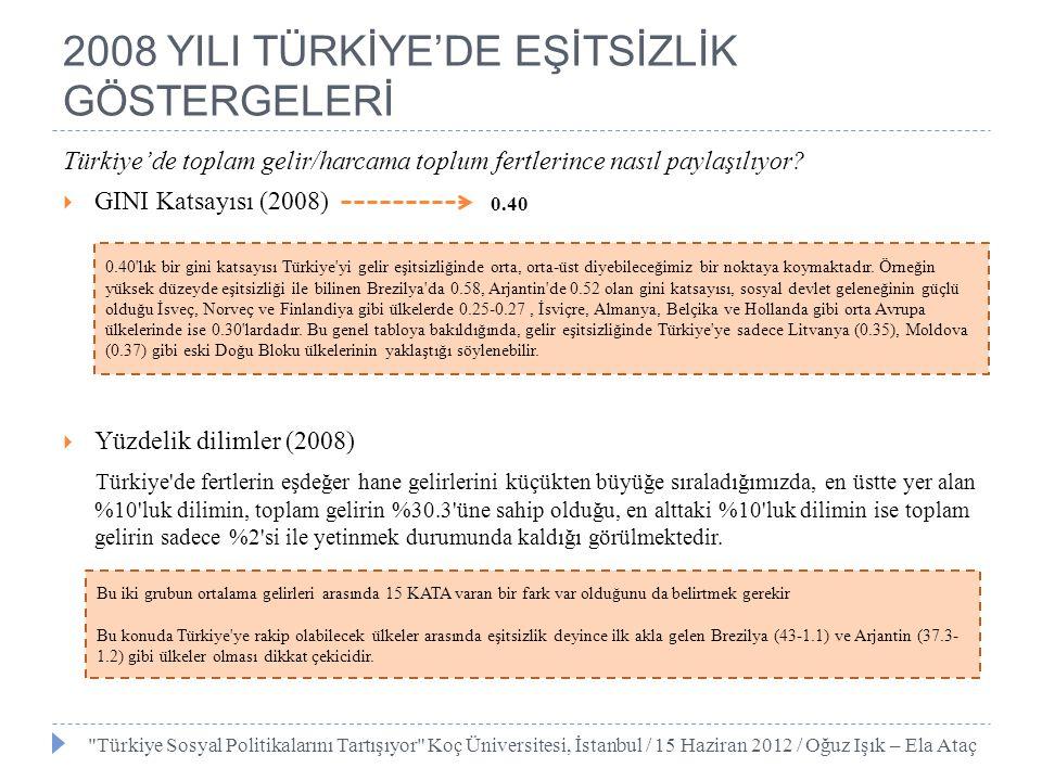 2008 YILI TÜRKİYE'DE EŞİTSİZLİK GÖSTERGELERİ Türkiye'de toplam gelir/harcama toplum fertlerince nasıl paylaşılıyor?  GINI Katsayısı (2008)  Yüzdelik