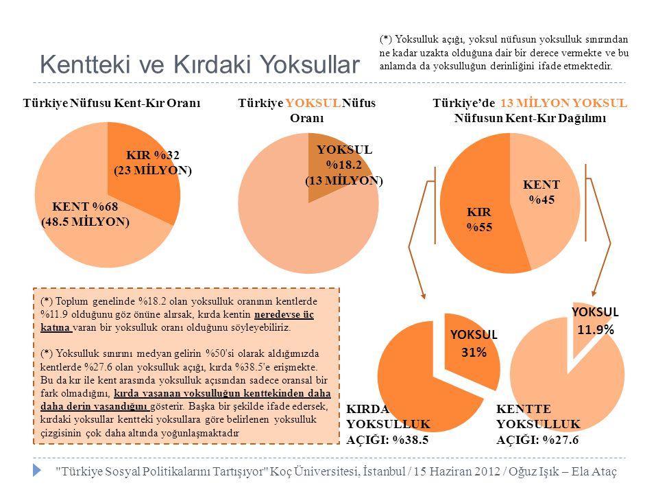  Gelir dağılımına göre Kent ve Kır Türkiye Sosyal Politikalarını Tartışıyor Koç Üniversitesi, İstanbul / 15 Haziran 2012 / Oğuz Işık – Ela Ataç Kentteki ve Kırdaki Yoksullar Fert Gelir Dağılımı (Tüm Türkiye) Kent Kır Şekillerde en belirgin olarak göze çarpan kırsal kesimde sadece gelir düzeyinin düşük olması değil, dağılımının da büyük farklılık göstermesidir.