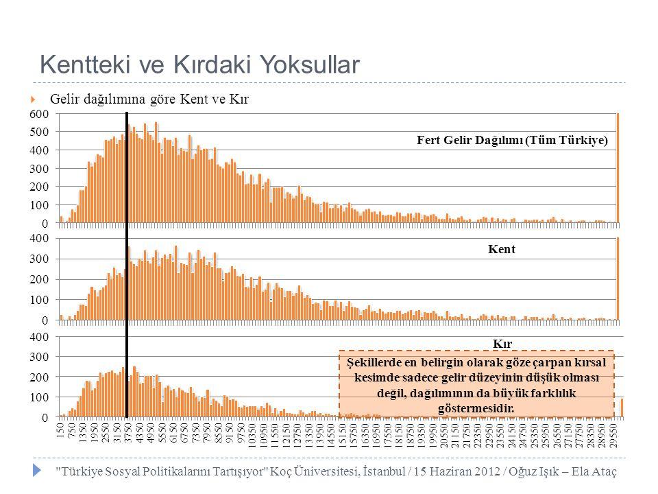 6+ yaşHane reisleri Türkiye geneliYoksullar Yoksulluk oranı Türkiye geneliYoksullar Yoksulluk oranı Okur yazar olmayanlar10.021.236.86.319.4 41.9 Okur yazar diplomasız22.636.528.15.412.8 32.0 İlkokul+ilköğretim39.033.915.147.354.7 15.7 Ortaokul ve dengi5.92.98.410.86.9 8.6 Lise15.55.15.718.25.8 4.4 Üniversite7.00.40.911.90.3 0.4 Toplam/ ortalama 100.0 17.4 * 100.0 13.6 * Türkiye Sosyal Politikalarını Tartışıyor Koç Üniversitesi, İstanbul / 15 Haziran 2012 / Oğuz Işık – Ela Ataç Eğitim Düzeyi – Yoksulluk İlişkisi (*) Okuma yazma bilmeyen kesim içinde %40 lara varan yoksulluk oranı, üniversite mezunu nüfus içinde %1 e, hatta altına düşmektedir.