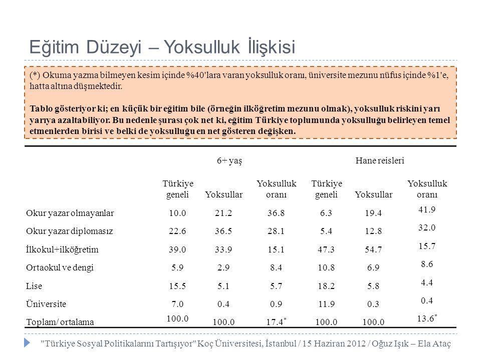 6+ yaşHane reisleri Türkiye geneliYoksullar Yoksulluk oranı Türkiye geneliYoksullar Yoksulluk oranı Okur yazar olmayanlar10.021.236.86.319.4 41.9 Okur