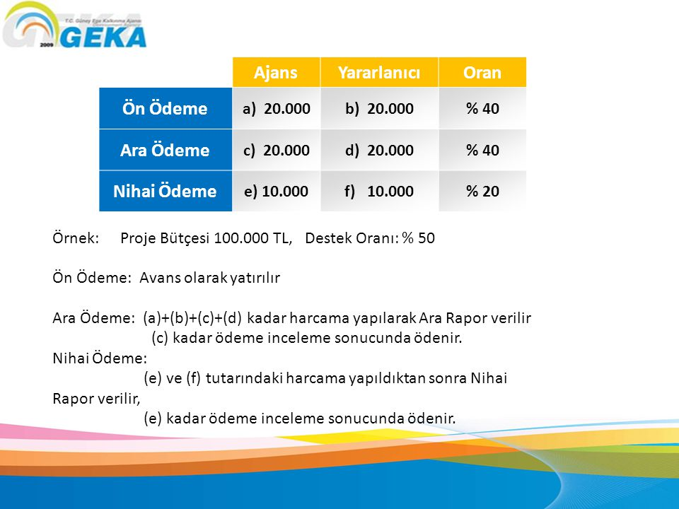 Örnek: Proje Bütçesi 100.000 TL, Destek Oranı: % 50 Ön Ödeme: Avans olarak yatırılır Ara Ödeme: (a)+(b)+(c)+(d) kadar harcama yapılarak Ara Rapor veri