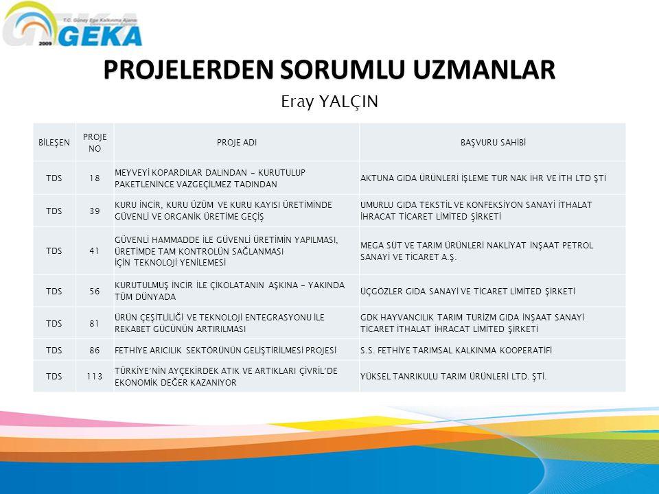 Halkbank Denizli Şubesinde bir proje hesabı açtırılır.