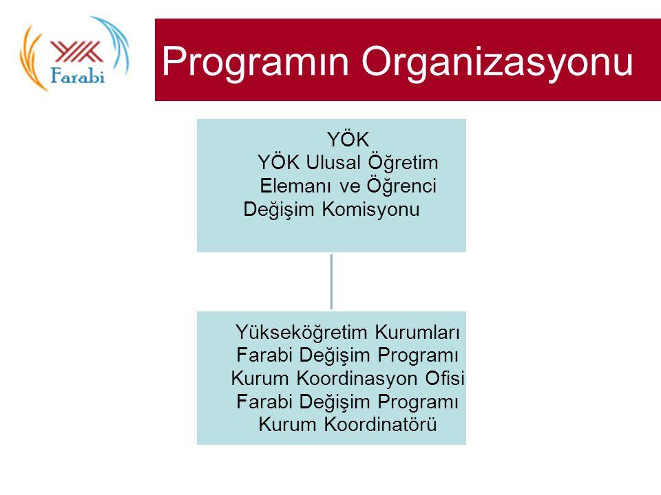 Programın Organizasyonu YÖK YÖK Ulusal Öğretim Elemanı ve Öğrenci Değişim Komisyonu Yükseköğretim Kurumları Farabi Değişim Programı Kurum Koordinasyon Ofisi Farabi Değişim Programı Kurum Koordinatörü
