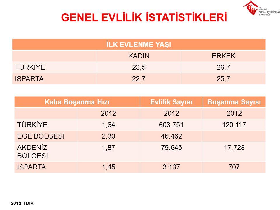 GENEL EVLİLİK İSTATİSTİKLERİ 2012 TÜİK İLK EVLENME YAŞI KADINERKEK TÜRKİYE23,526,7 ISPARTA22,725,7 Kaba Boşanma HızıEvlilik SayısıBoşanma Sayısı 2012