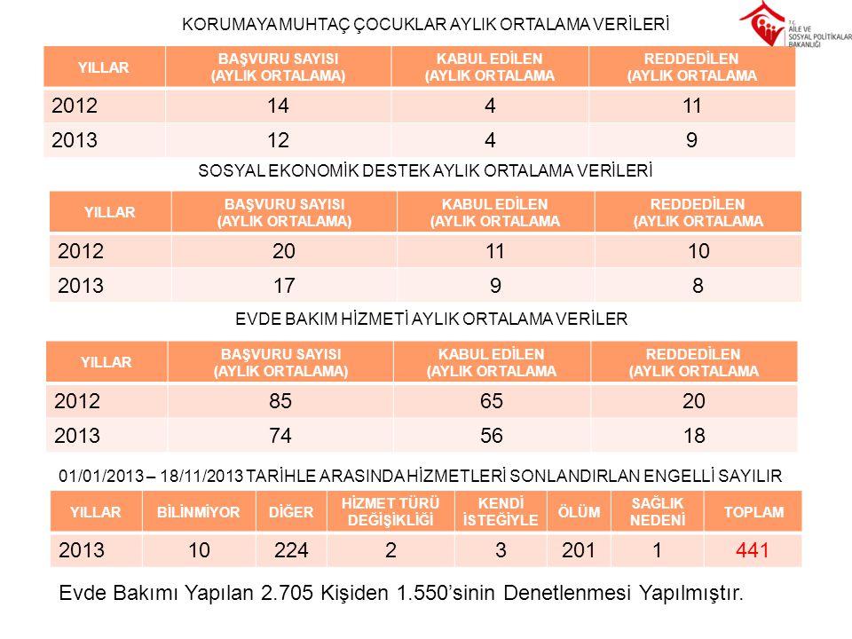 YILLAR BAŞVURU SAYISI (AYLIK ORTALAMA) KABUL EDİLEN (AYLIK ORTALAMA REDDEDİLEN (AYLIK ORTALAMA 201214411 20131249 KORUMAYA MUHTAÇ ÇOCUKLAR AYLIK ORTAL