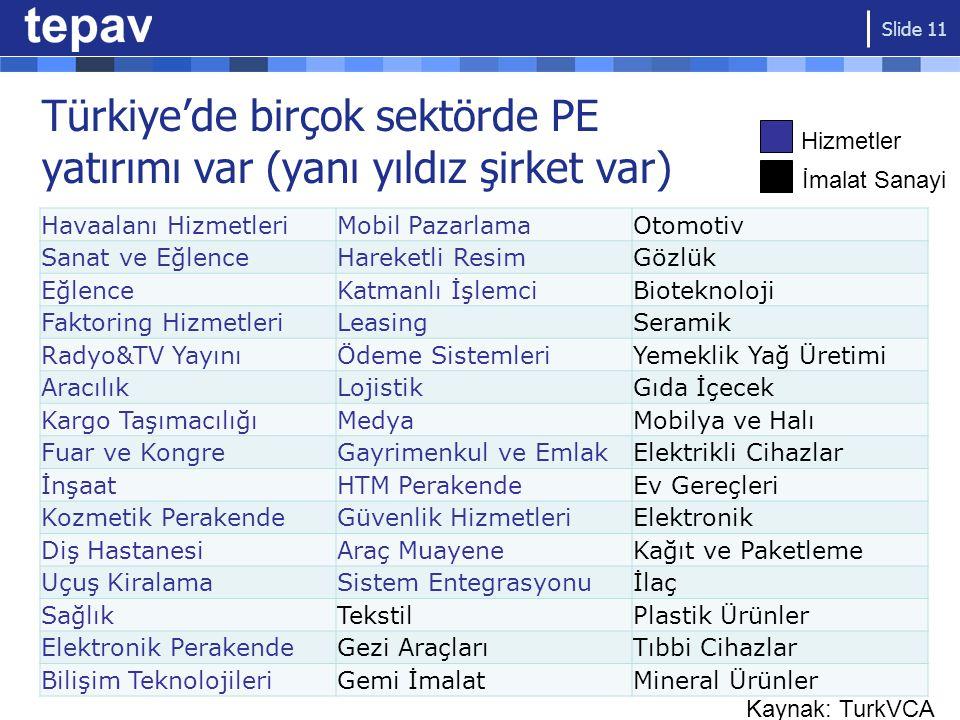 Türkiye'de birçok sektörde PE yatırımı var (yanı yıldız şirket var) Havaalanı HizmetleriMobil PazarlamaOtomotiv Sanat ve EğlenceHareketli ResimGözlük EğlenceKatmanlı İşlemciBioteknoloji Faktoring HizmetleriLeasingSeramik Radyo&TV YayınıÖdeme SistemleriYemeklik Yağ Üretimi AracılıkLojistikGıda İçecek Kargo TaşımacılığıMedyaMobilya ve Halı Fuar ve KongreGayrimenkul ve EmlakElektrikli Cihazlar İnşaatHTM PerakendeEv Gereçleri Kozmetik PerakendeGüvenlik HizmetleriElektronik Diş HastanesiAraç MuayeneKağıt ve Paketleme Uçuş KiralamaSistem Entegrasyonuİlaç SağlıkTekstilPlastik Ürünler Elektronik PerakendeGezi AraçlarıTıbbi Cihazlar Bilişim TeknolojileriGemi İmalatMineral Ürünler Hizmetler İmalat Sanayi Slide 11 Kaynak: TurkVCA