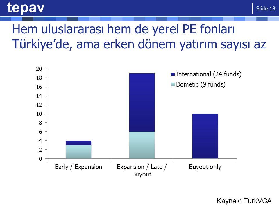 Hem uluslararası hem de yerel PE fonları Türkiye'de, ama erken dönem yatırım sayısı az Slide 13 Kaynak: TurkVCA