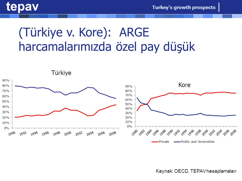 Turkey's growth prospects (Türkiye v.