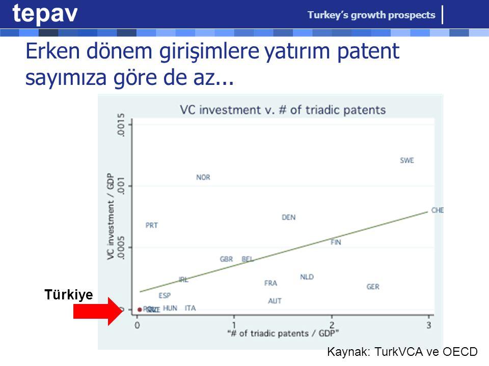 Erken dönem girişimlere yatırım patent sayımıza göre de az...