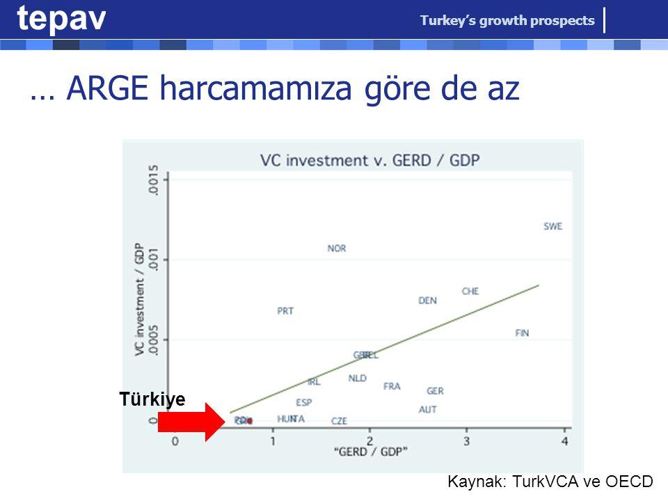… ARGE harcamamıza göre de az Turkey's growth prospects Türkiye Kaynak: TurkVCA ve OECD