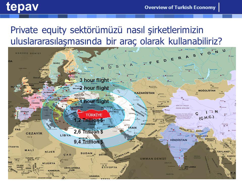 Private equity sektörümüzü nasıl şirketlerimizin uluslararasılaşmasında bir araç olarak kullanabiliriz.