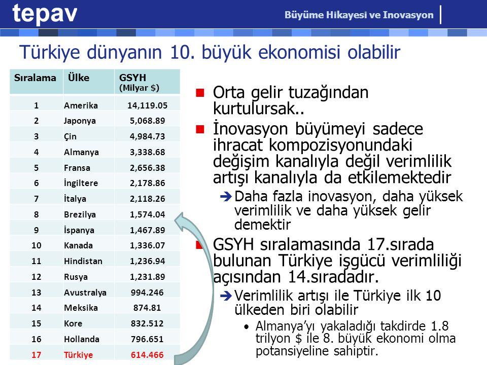 Türkiye dünyanın 10. büyük ekonomisi olabilir  Orta gelir tuzağından kurtulursak..