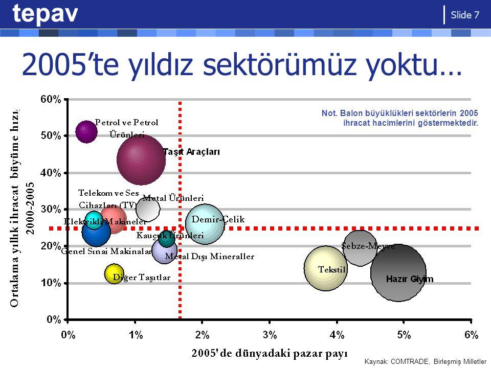 ...hala yıldız sektörümüz yok Yükselen Sektörler Yıldız Sektörler Zor durumdaki sektörler Geleneksel Sektörler Kaynak: COMTRADE, Birleşmiş Milletler Slide 8