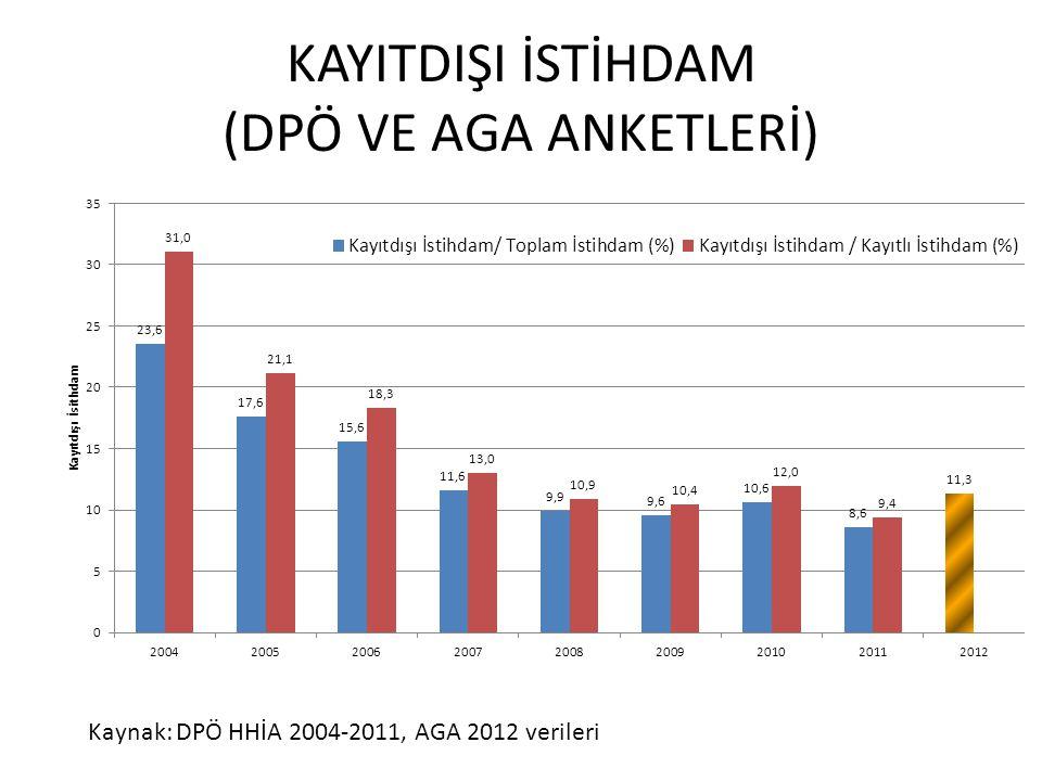 KAYITDIŞI İSTİHDAM (DPÖ VE AGA ANKETLERİ) Kaynak: DPÖ HHİA 2004-2011, AGA 2012 verileri