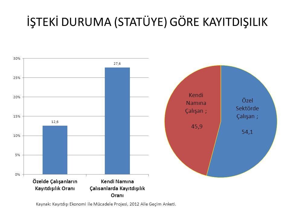 İŞTEKİ DURUMA (STATÜYE) GÖRE KAYITDIŞILIK Kaynak: Kayıtdışı Ekonomi ile Mücadele Projesi, 2012 Aile Geçim Anketi.