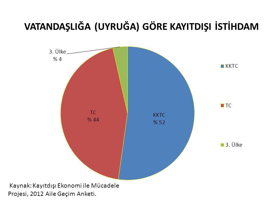 VATANDAŞLIĞA (UYRUĞA) GÖRE KAYITDIŞI İSTİHDAM Kaynak: Kayıtdışı Ekonomi ile Mücadele Projesi, 2012 Aile Geçim Anketi.
