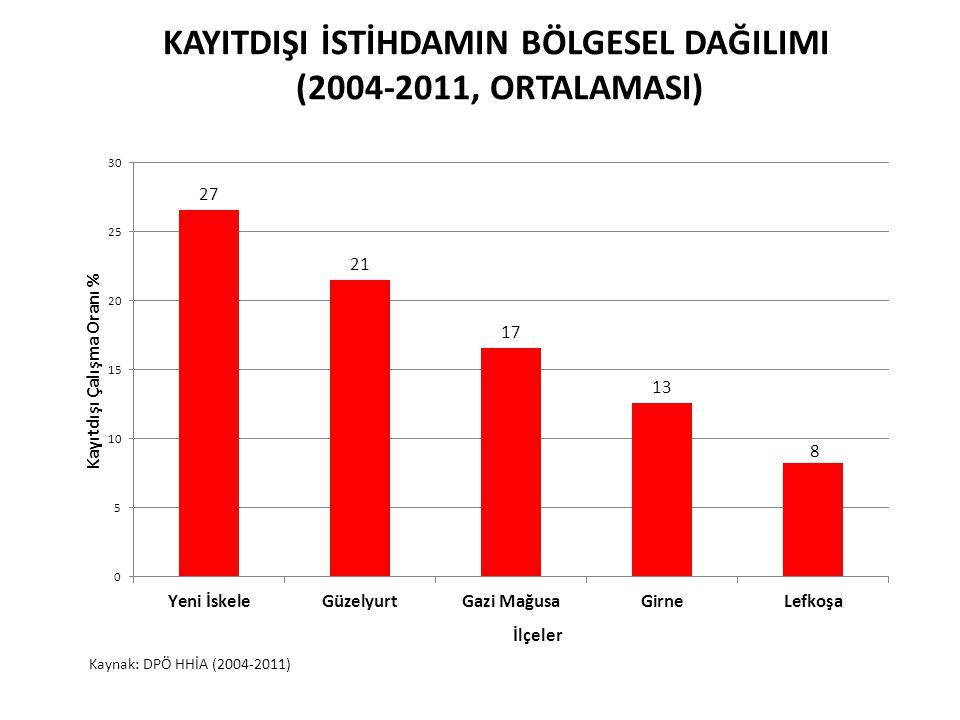 KAYITDIŞI İSTİHDAMIN BÖLGESEL DAĞILIMI (2004-2011, ORTALAMASI) Kaynak: DPÖ HHİA (2004-2011)