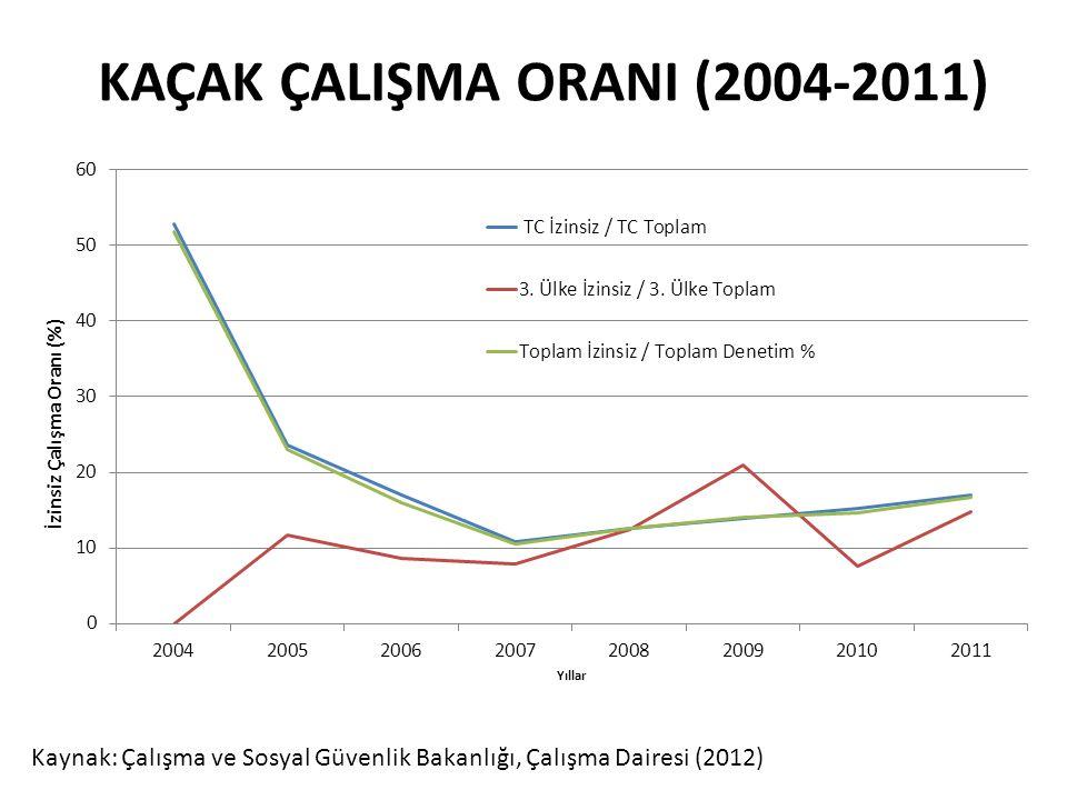 KAÇAK ÇALIŞMA ORANI (2004-2011) Kaynak: Çalışma ve Sosyal Güvenlik Bakanlığı, Çalışma Dairesi (2012)