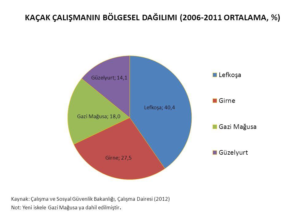 KAÇAK ÇALIŞMANIN BÖLGESEL DAĞILIMI (2006-2011 ORTALAMA, %) Kaynak: Çalışma ve Sosyal Güvenlik Bakanlığı, Çalışma Dairesi (2012) Not: Yeni iskele Gazi