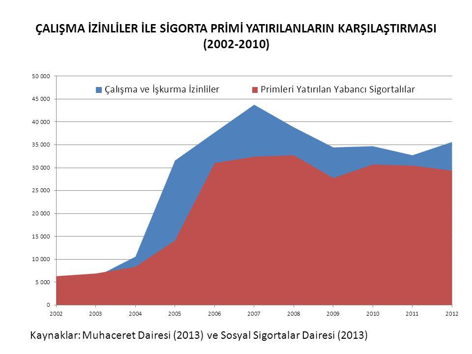ÇALIŞMA İZİNLİLER İLE SİGORTA PRİMİ YATIRILANLARIN KARŞILAŞTIRMASI (2002-2010) Kaynaklar: Muhaceret Dairesi (2013) ve Sosyal Sigortalar Dairesi (2013)