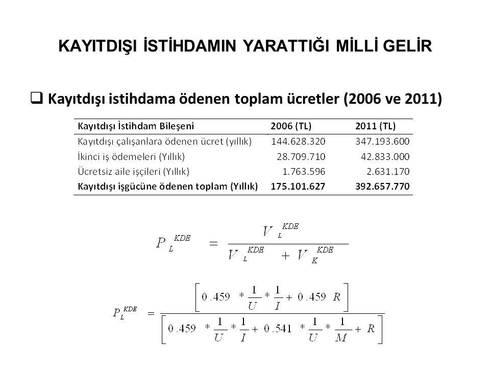 KAYITDIŞI İSTİHDAMIN YARATTIĞI MİLLİ GELİR  Kayıtdışı istihdama ödenen toplam ücretler (2006 ve 2011)